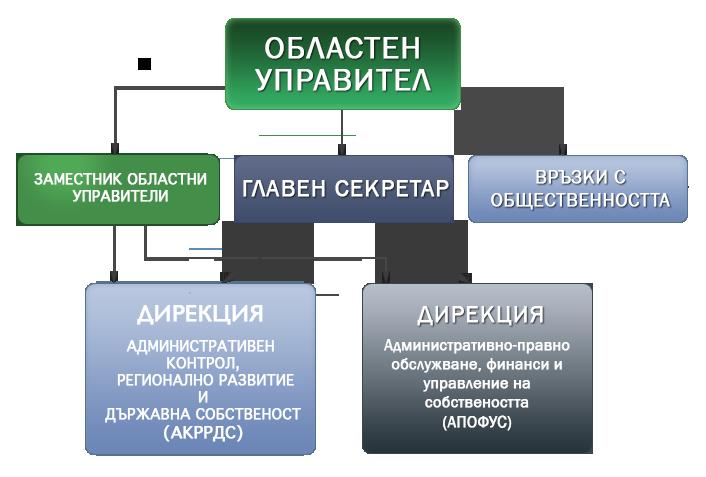 Структура на Областна администрация – Стара Загора
